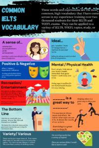 Most Common IELTS Vocabulary